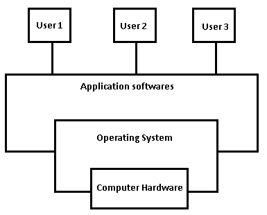 computer operating system essay It was based on several digital equipment corporation operating systems, mostly  for the pdp-11 architecture microsoft's.