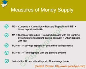 Measures of Money Supply : M0, M1, M2, M3 and M4 - Paper Tyari