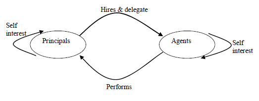 theories of corporate governance - agency theory