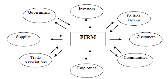 Theories of Corporate Governance: Agency, Stewardship etc