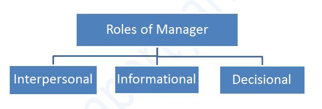 Roles of a Manager in an Organisation