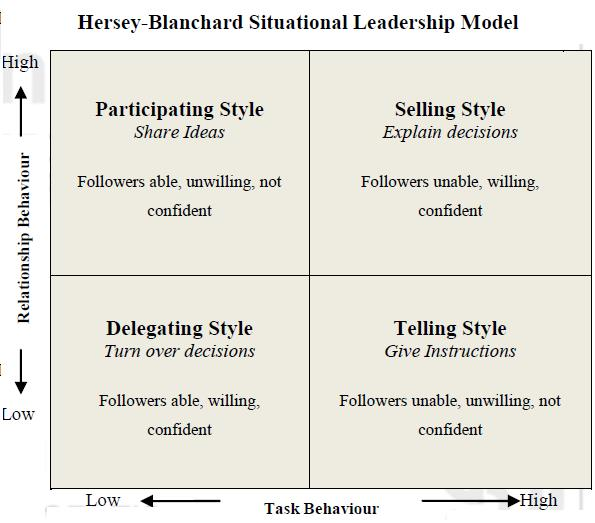 Hersey and Blanchard Situational Theory