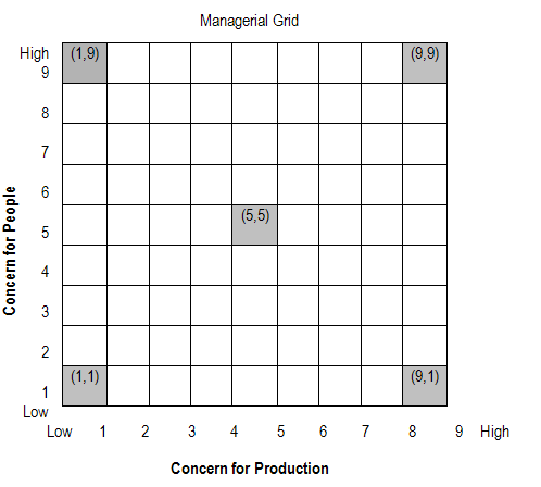Managerial Grid - Leadership theories
