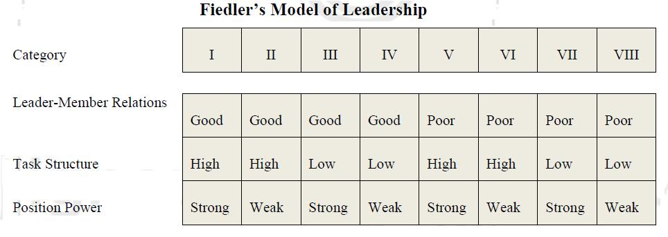 fiedler model of leadership