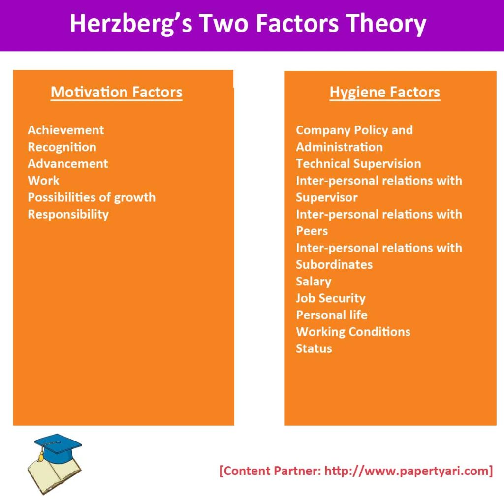 Herzberg's Two Factors Theory