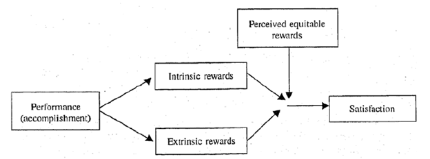 Porter and Lawler Theory of Motivation - Paper Tyari
