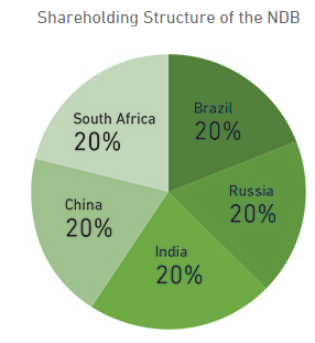 shareholding of NDB