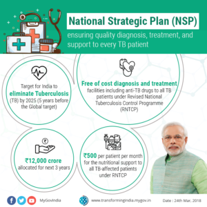 National Strategic Plan For Tuberculosis Elimination 2017–2025