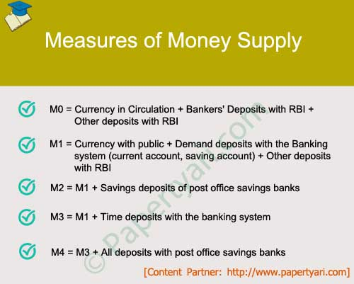 Measures of Money Supply in India