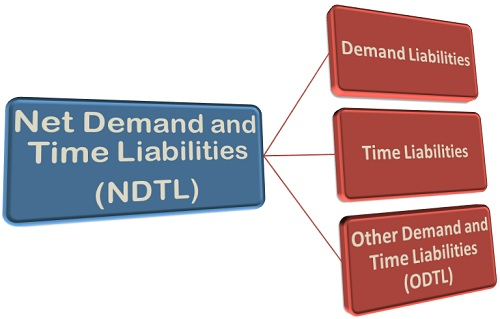 Demand Liabilities and Time Liabilities