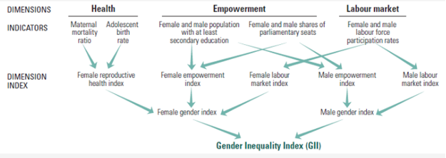 Gender Inequality Index GII