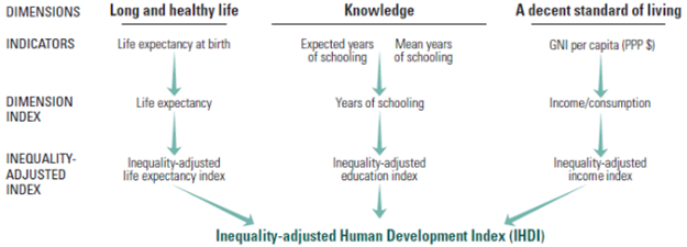 • Inequality-adjusted Human Development Index IHDI