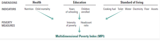 multidimensional Poverty Index MPI
