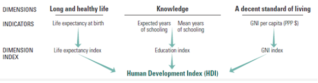 indexes of Human Development Index